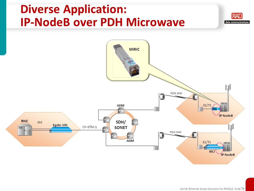 Diverse Application: IP-NodeB over PDH Microwave