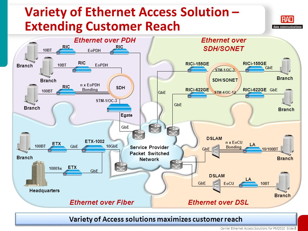 Variety of Ethernet Access Solution – Extending Customer Reach