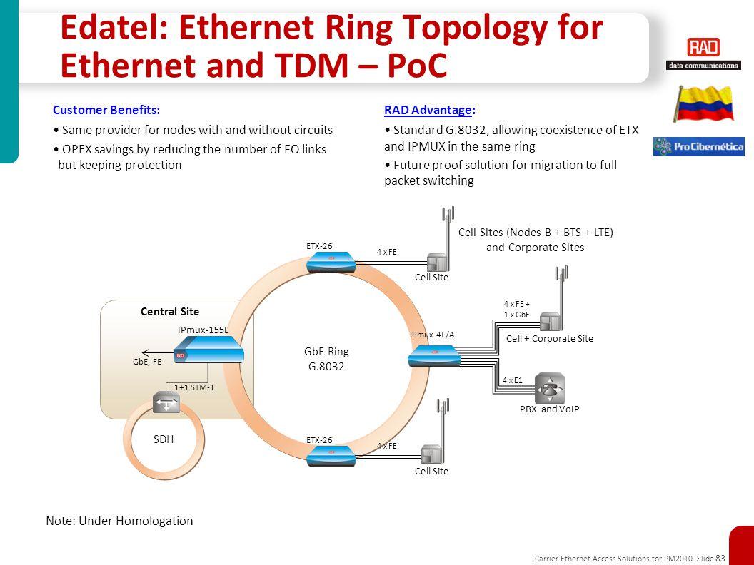 Edatel: Ethernet Ring Topology for Ethernet and TDM – PoC