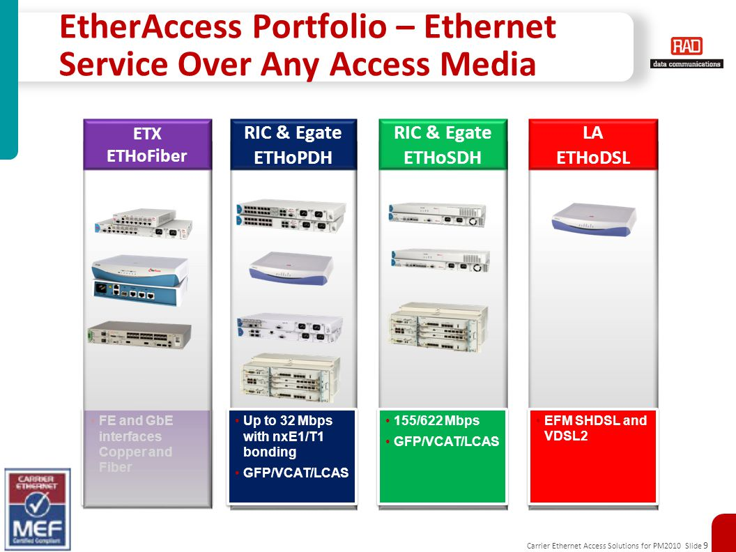 EtherAccess Portfolio – Ethernet Service Over Any Access Media