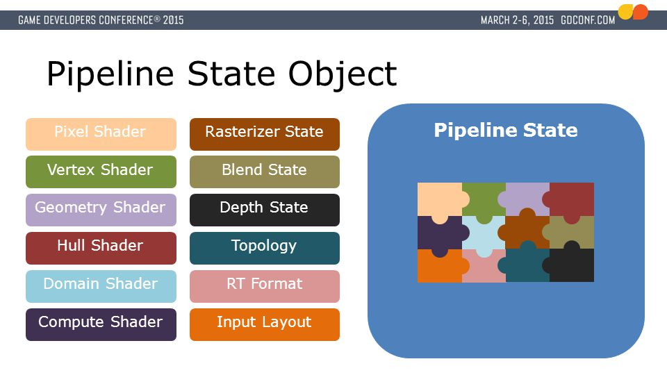 Pipeline State Object Pipeline State Pixel Shader Rasterizer State