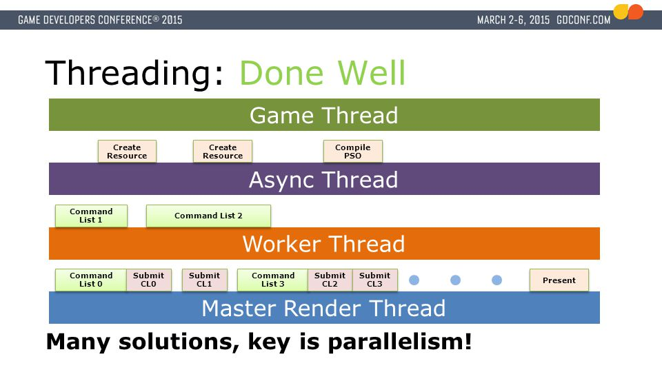 Threading: Done Well Game Thread Async Thread Worker Thread