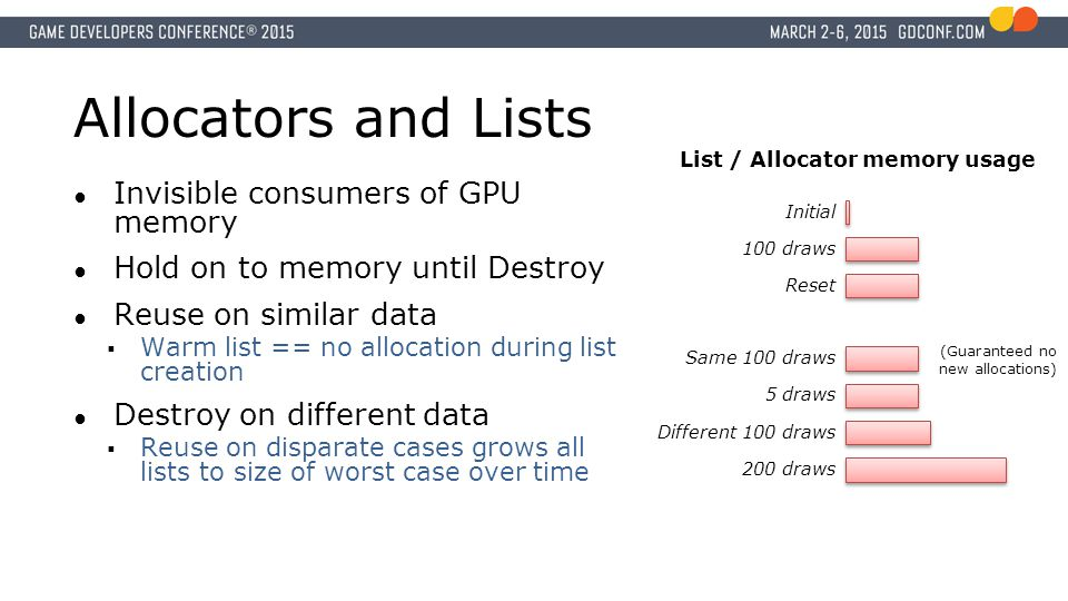 List / Allocator memory usage