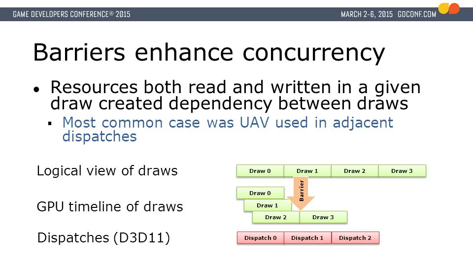 Barriers enhance concurrency