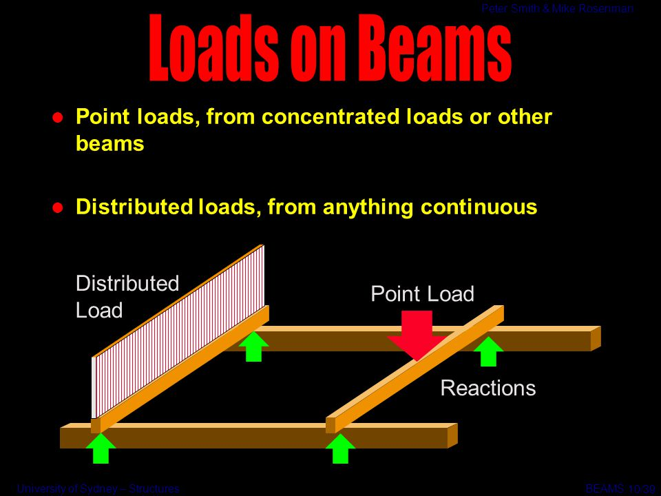 Loads on Beams Point loads, from concentrated loads or other beams