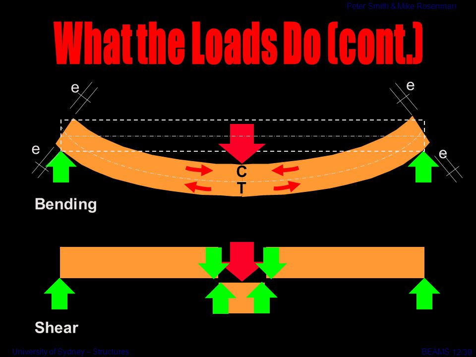 What the Loads Do (cont.)