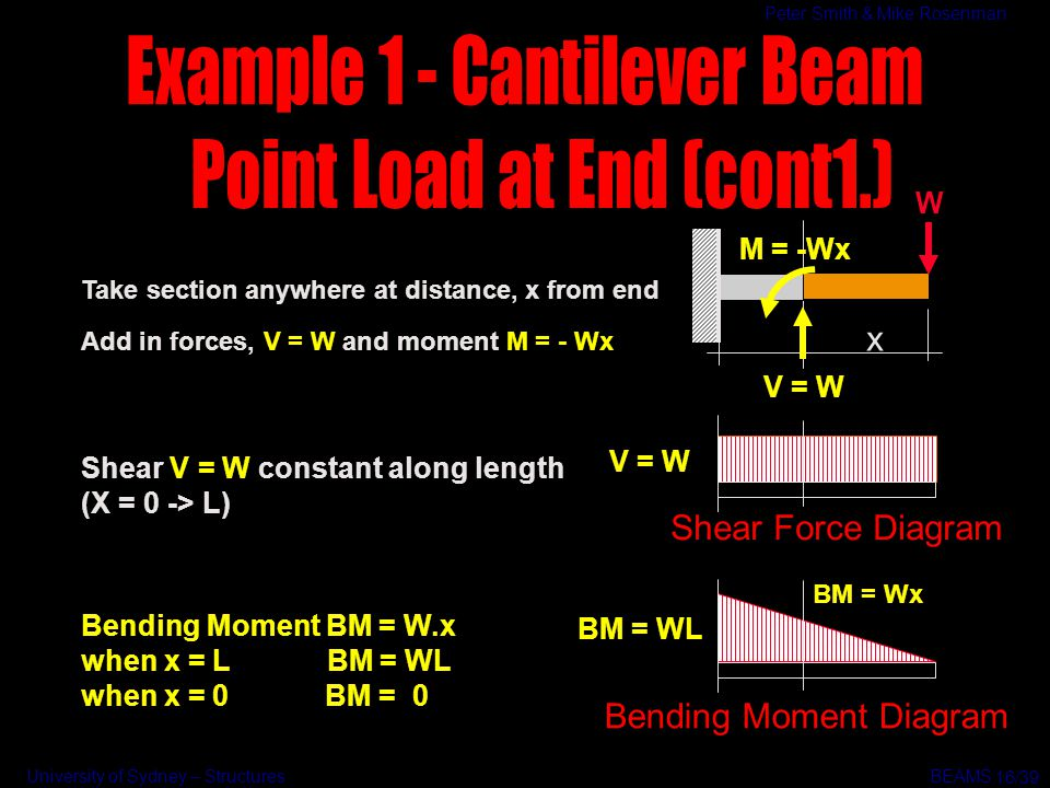 Example 1 - Cantilever Beam Point Load at End (cont1.)