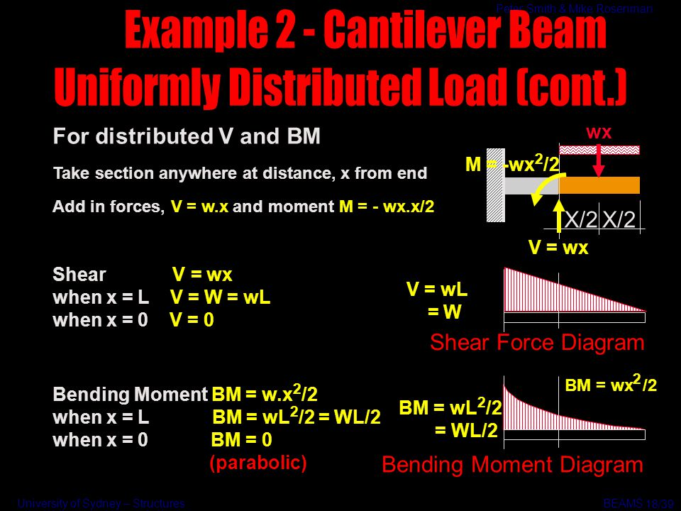 Example 2 - Cantilever Beam Uniformly Distributed Load (cont.)