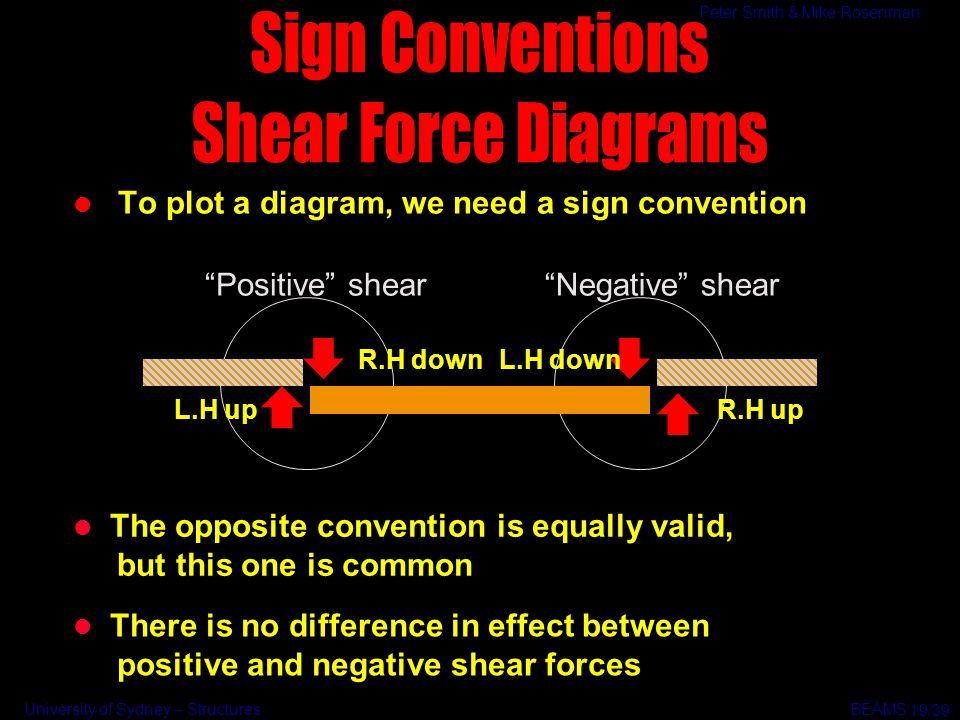 Sign Conventions Shear Force Diagrams