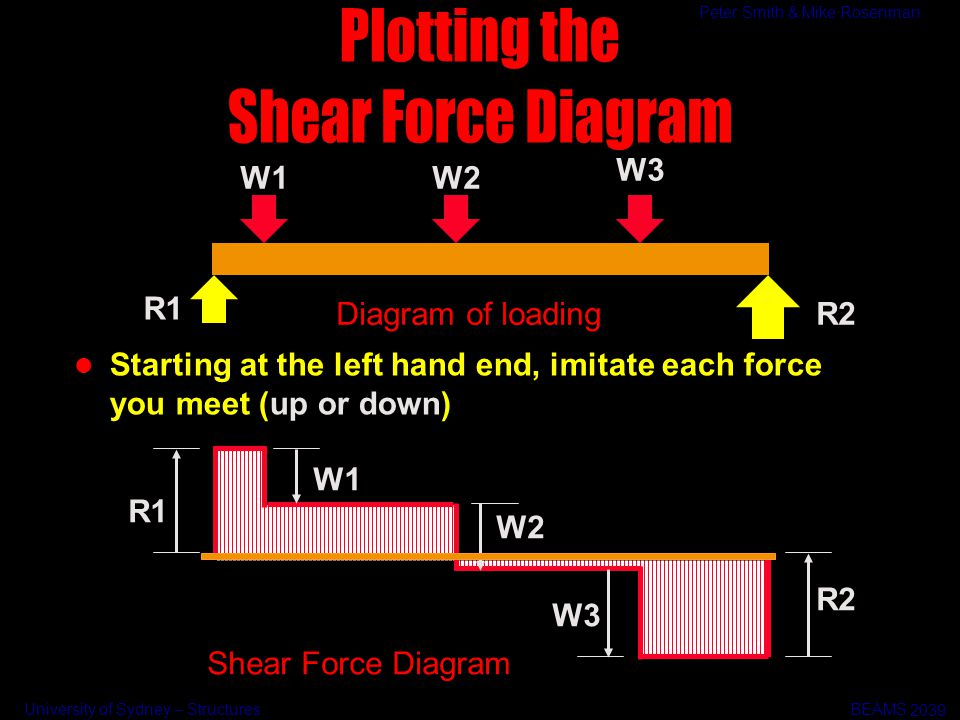 Plotting the Shear Force Diagram Diagram of loading R1 R2 W1 W2 W3