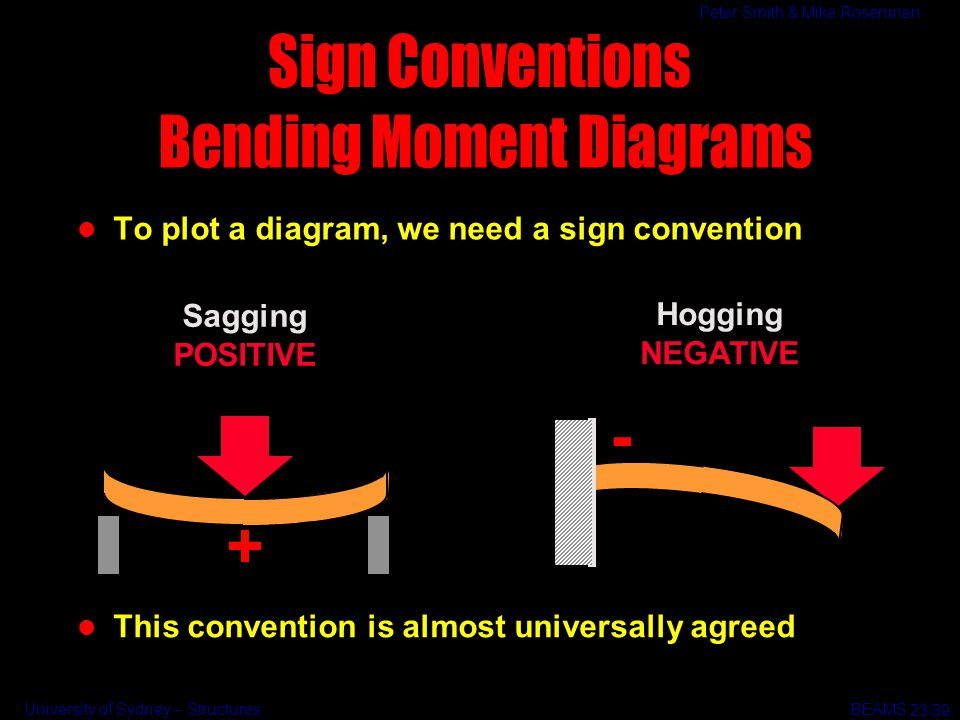 Bending Moment Diagrams