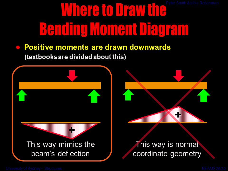 Bending Moment Diagram