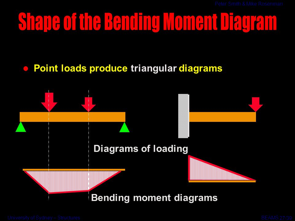 Shape of the Bending Moment Diagram