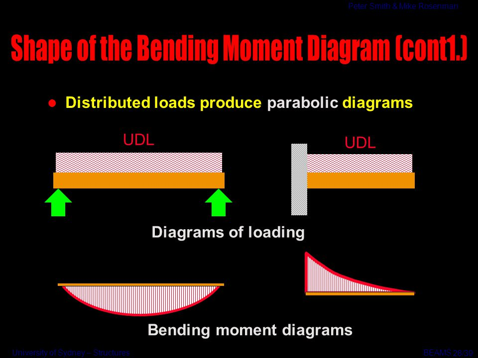 Shape of the Bending Moment Diagram (cont1.)