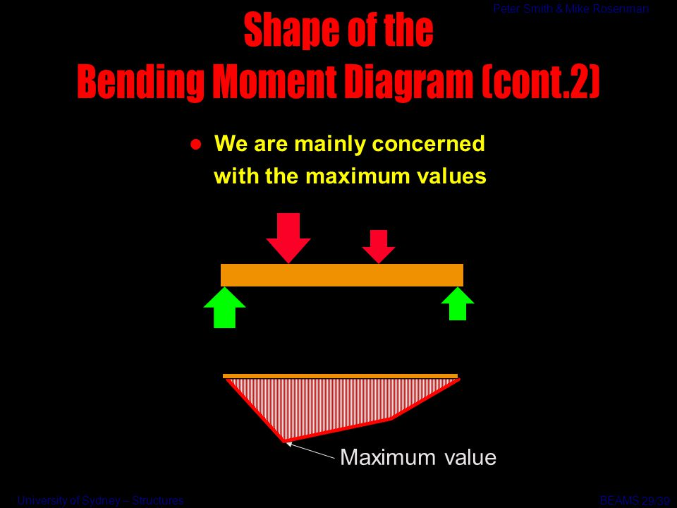 Bending Moment Diagram (cont.2)
