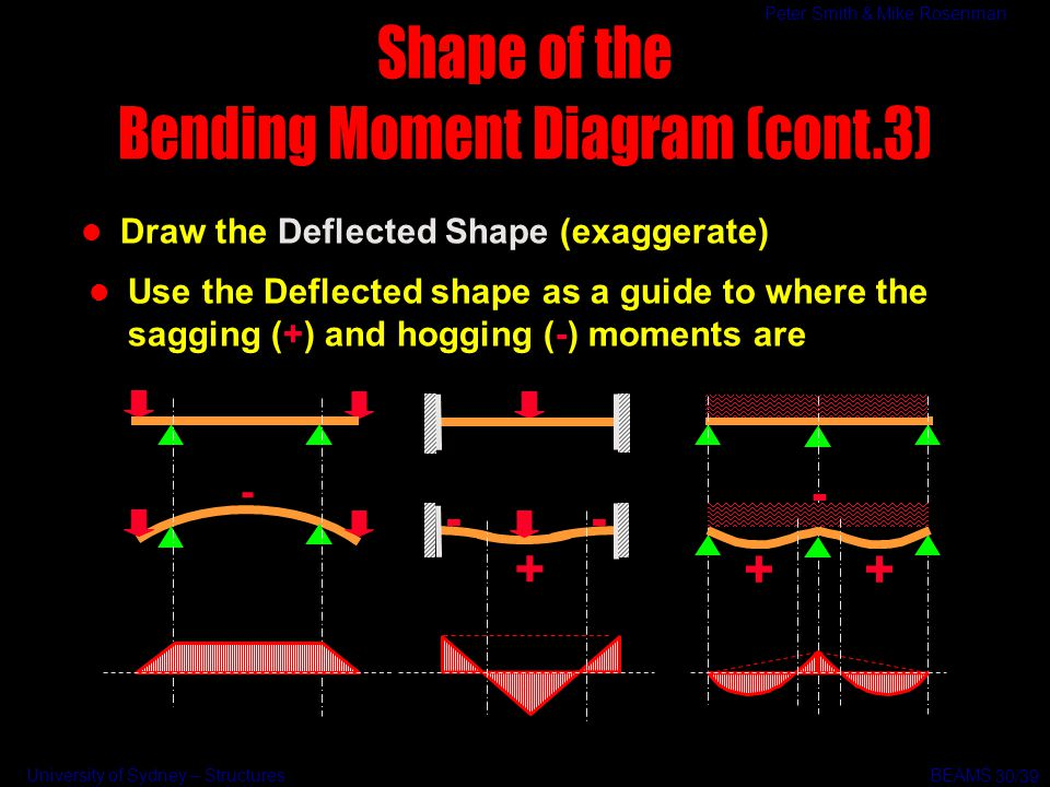 Bending Moment Diagram (cont.3)