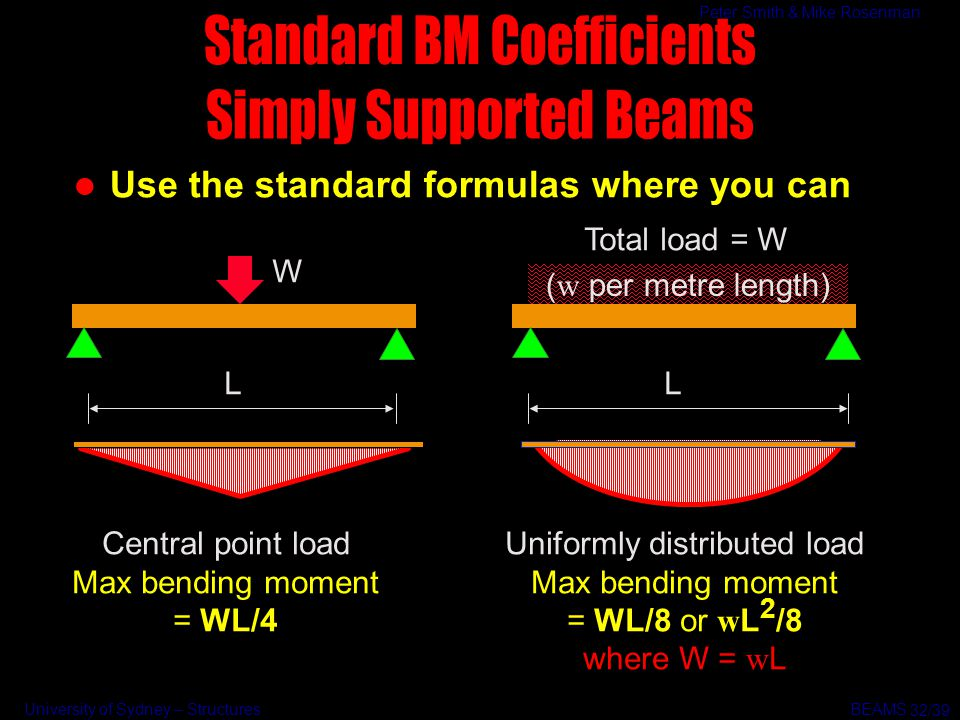 Standard BM Coefficients Simply Supported Beams