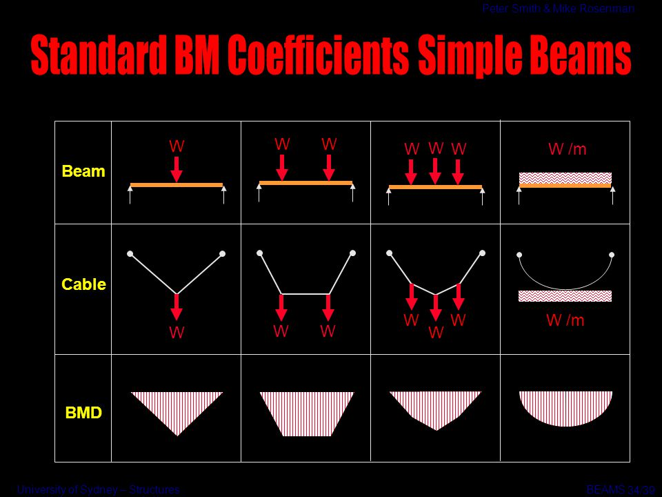 Standard BM Coefficients Simple Beams