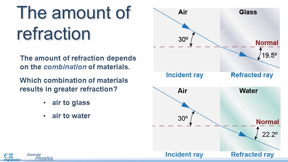 The amount of refraction