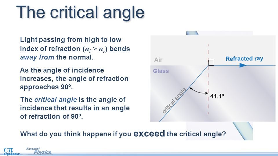The critical angle Light passing from high to low index of refraction (ni > nr) bends away from the normal.