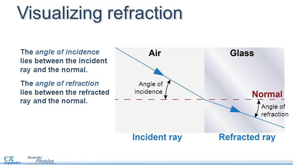 Visualizing refraction