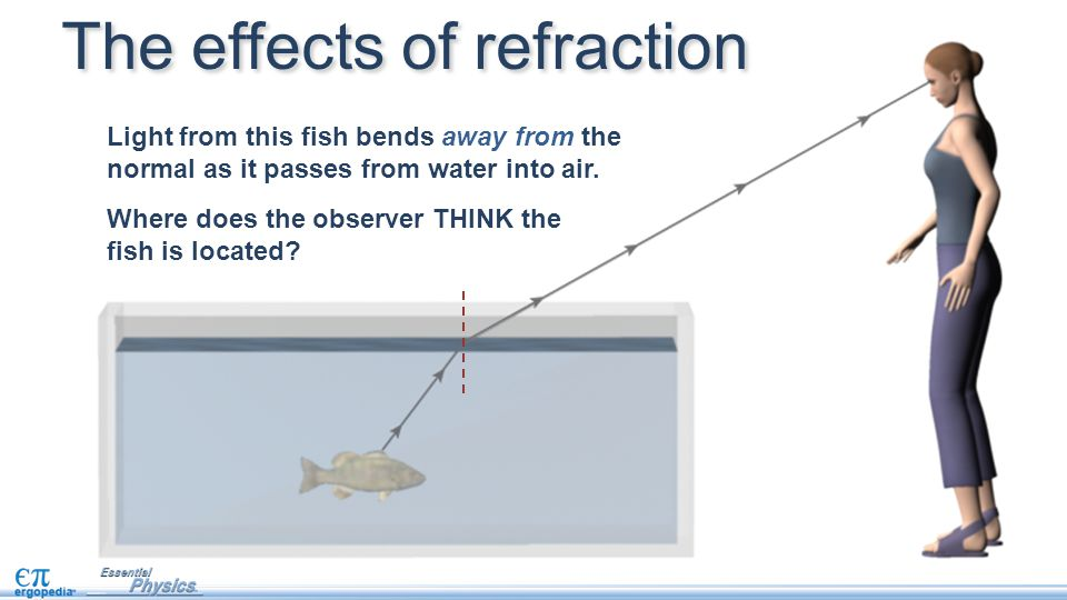 The effects of refraction