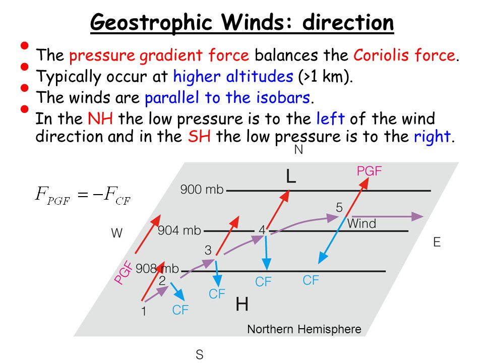 Geostrophic Winds: direction
