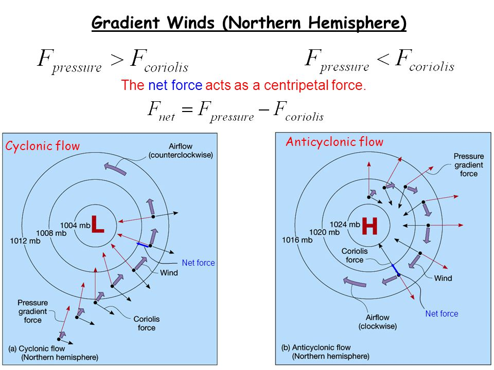 Gradient Winds (Northern Hemisphere)