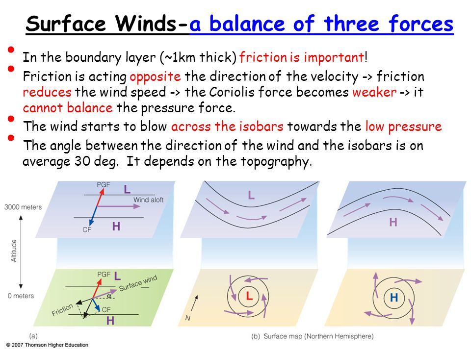 Surface Winds-a balance of three forces