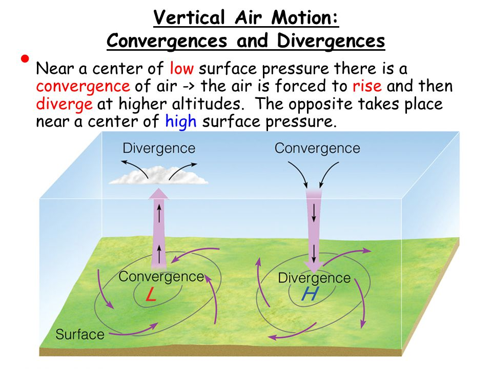 Vertical Air Motion: Convergences and Divergences
