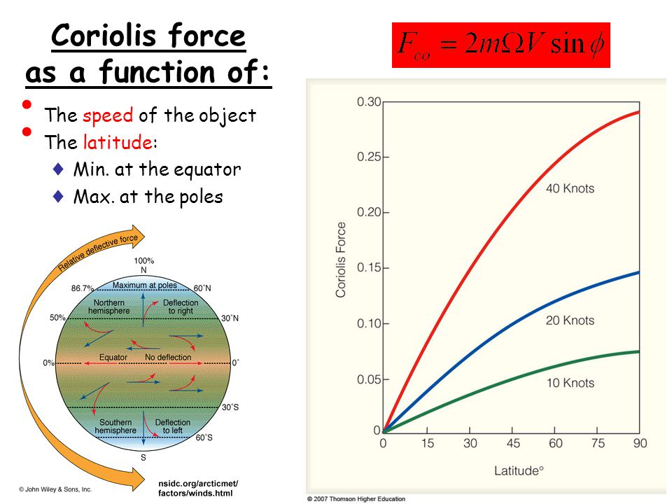 Coriolis force as a function of: