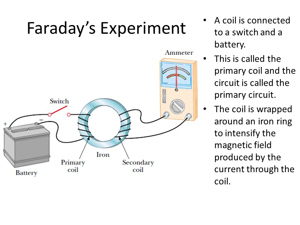 Faraday's Experiment A coil is connected to a switch and a battery.