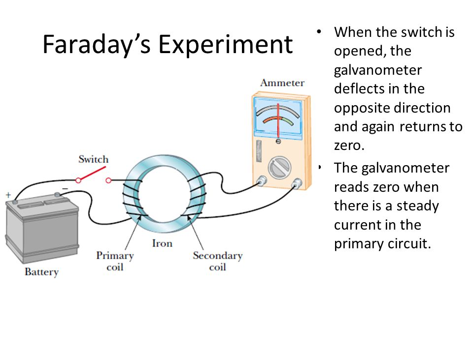 Faraday's Experiment When the switch is opened, the galvanometer deflects in the opposite direction and again returns to zero.