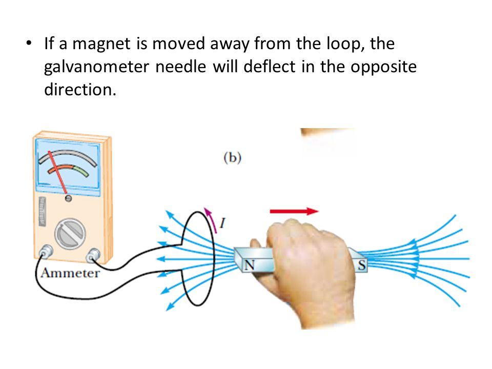 If a magnet is moved away from the loop, the galvanometer needle will deflect in the opposite direction.
