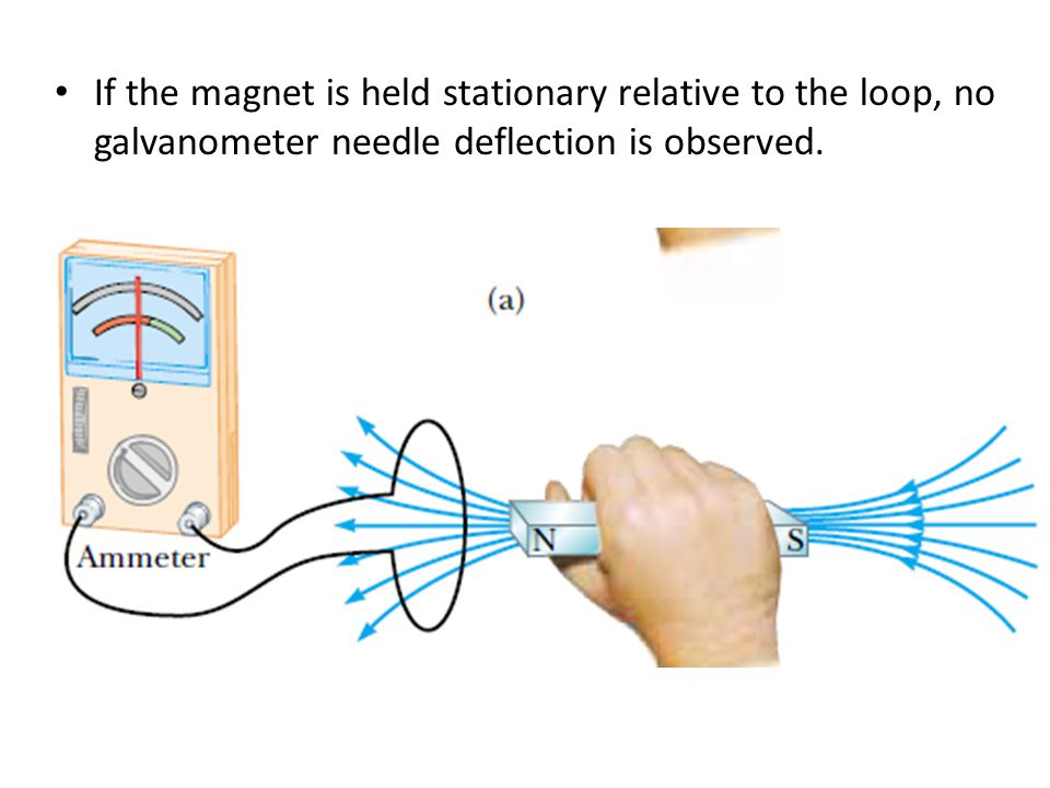 If the magnet is held stationary relative to the loop, no galvanometer needle deflection is observed.