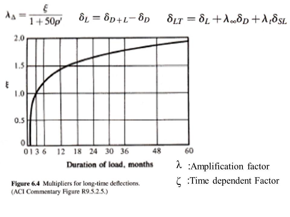 λ :Amplification factor ζ :Time dependent Factor