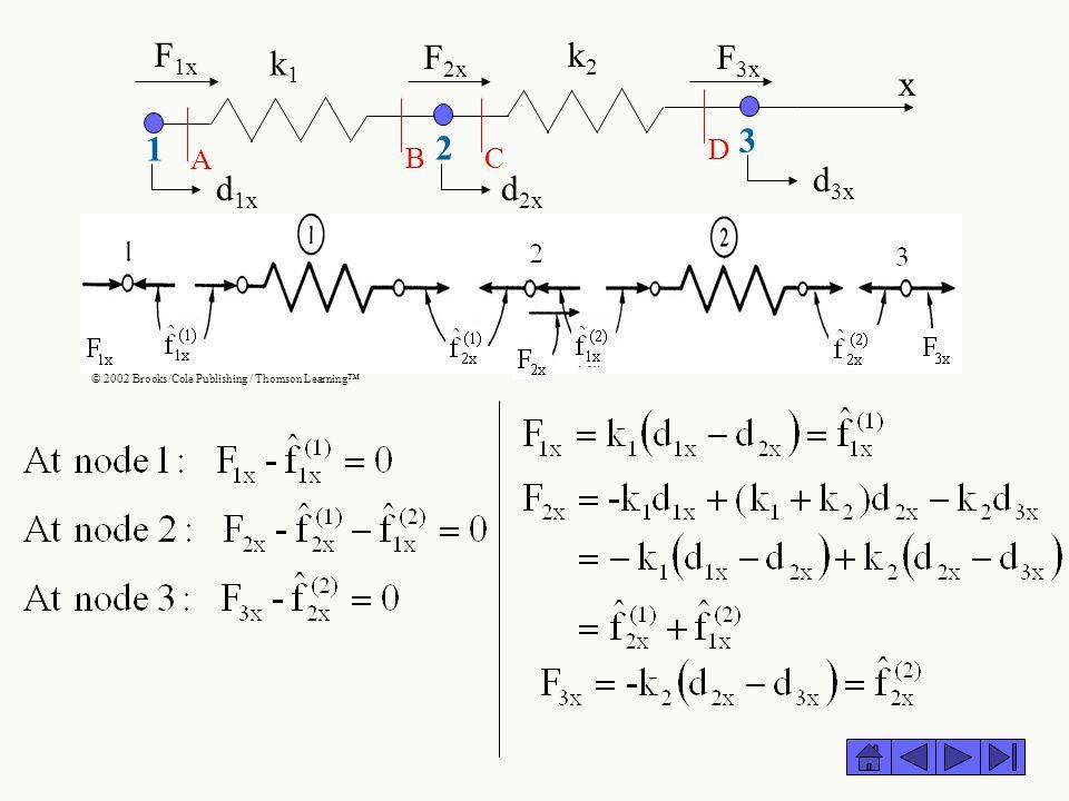 k1 k2 F1x F2x F3x x 1 2 3 d1x d2x d3x A B C D © 2002 Brooks/Cole Publishing / Thomson Learning™