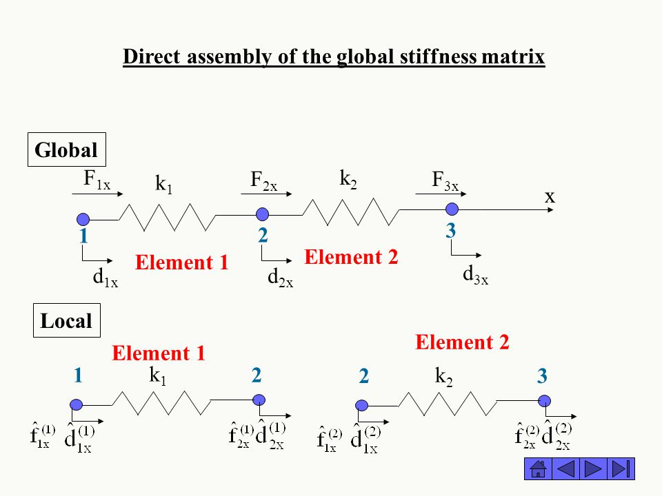 Direct assembly of the global stiffness matrix