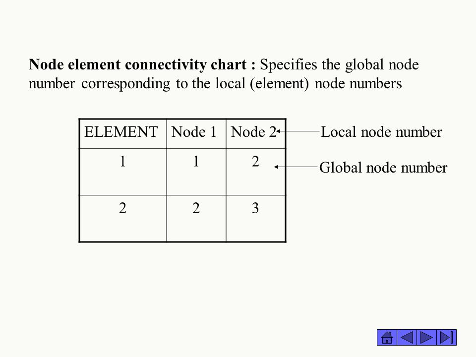 Node element connectivity chart : Specifies the global node number corresponding to the local (element) node numbers