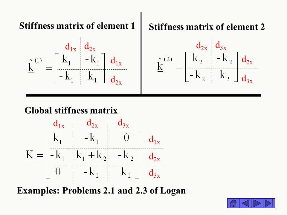 Stiffness matrix of element 1