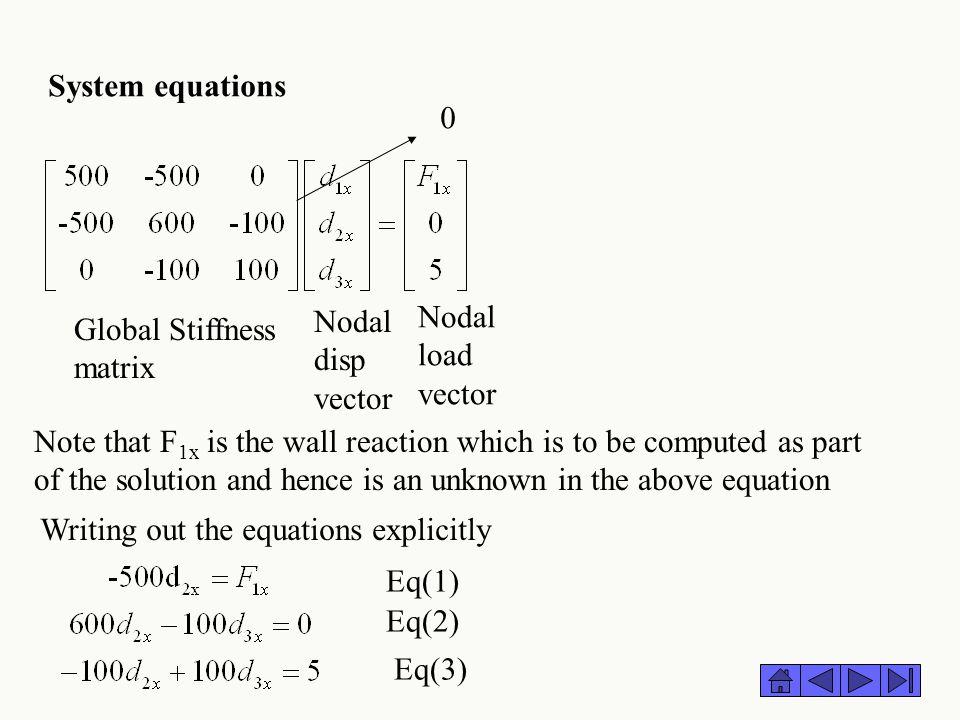 System equations Nodal disp vector. Nodal load vector. Global Stiffness matrix.
