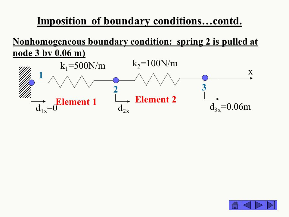 Imposition of boundary conditions…contd.