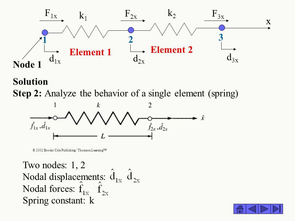 Step 2: Analyze the behavior of a single element (spring)