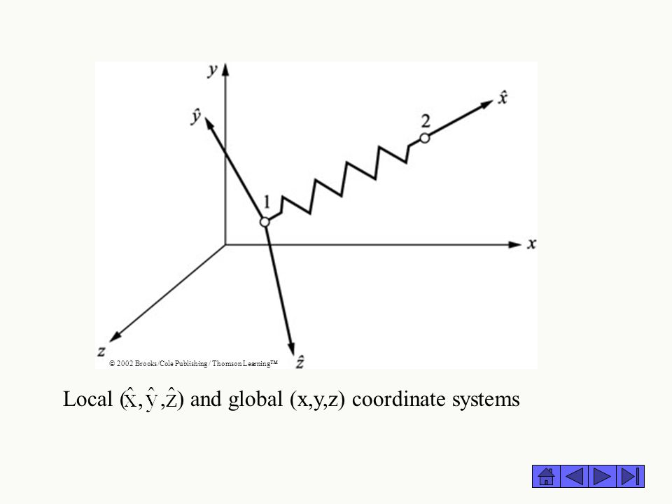 Local ( , , ) and global (x,y,z) coordinate systems