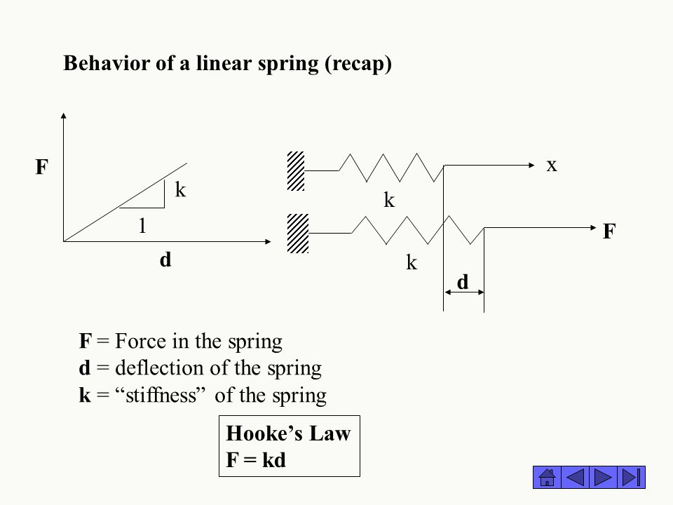 Behavior of a linear spring (recap)