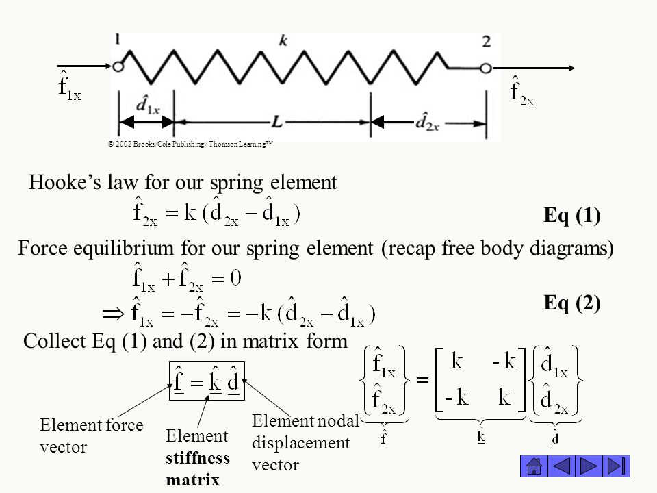 Hooke's law for our spring element