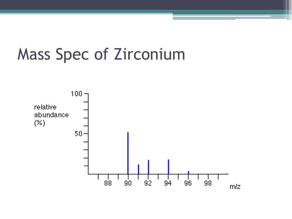 Mass Spec of Zirconium