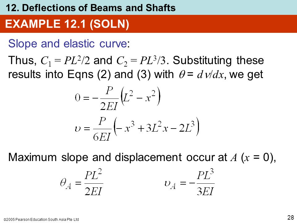 EXAMPLE 12.1 (SOLN) Slope and elastic curve: