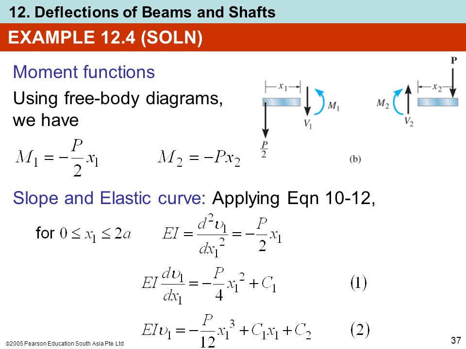 EXAMPLE 12.4 (SOLN) Moment functions. Using free-body diagrams, we have.