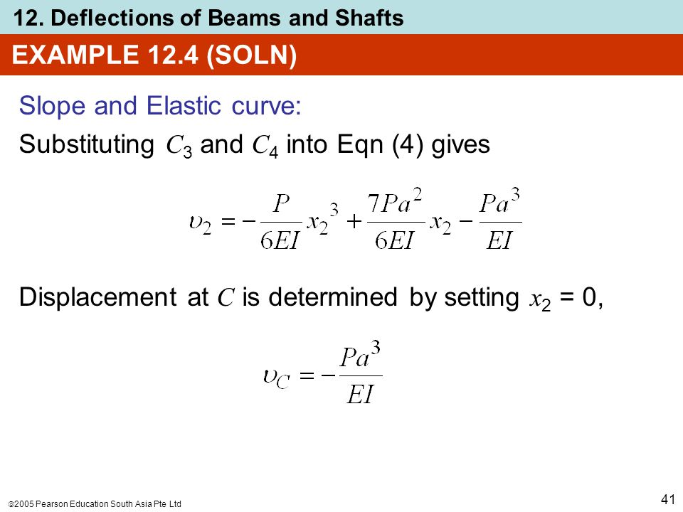 EXAMPLE 12.4 (SOLN) Slope and Elastic curve: Substituting C3 and C4 into Eqn (4) gives.